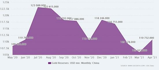 gold reserve china