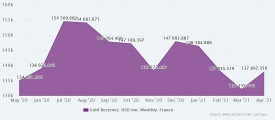 gold reserve france