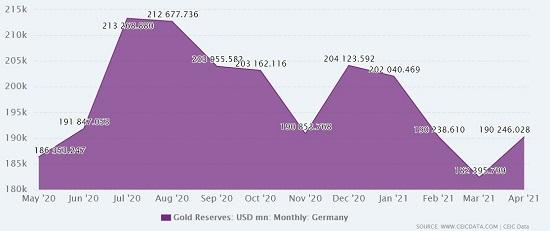 gold reserve germany
