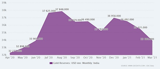 gold reserve india