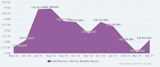 gold reserve russia