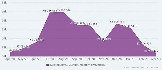 gold reserve Switzerland