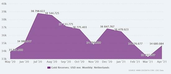 netherlands gold reserve