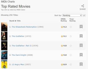 IMDB top rated movie