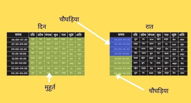 Choghadiya calculation